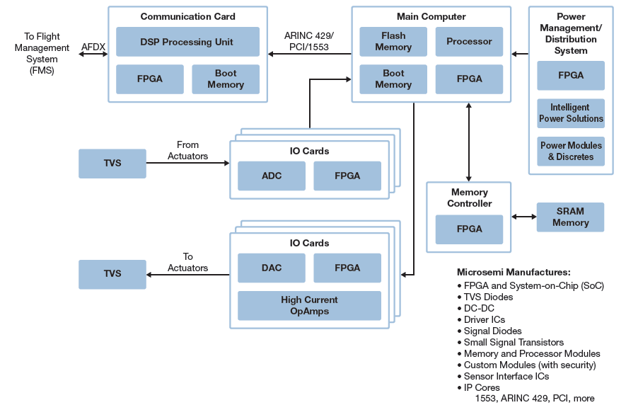 Engine Systems and Controls | Microsemi
